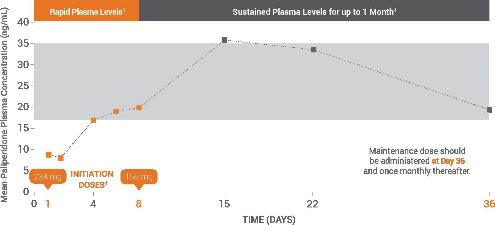 plasma levels